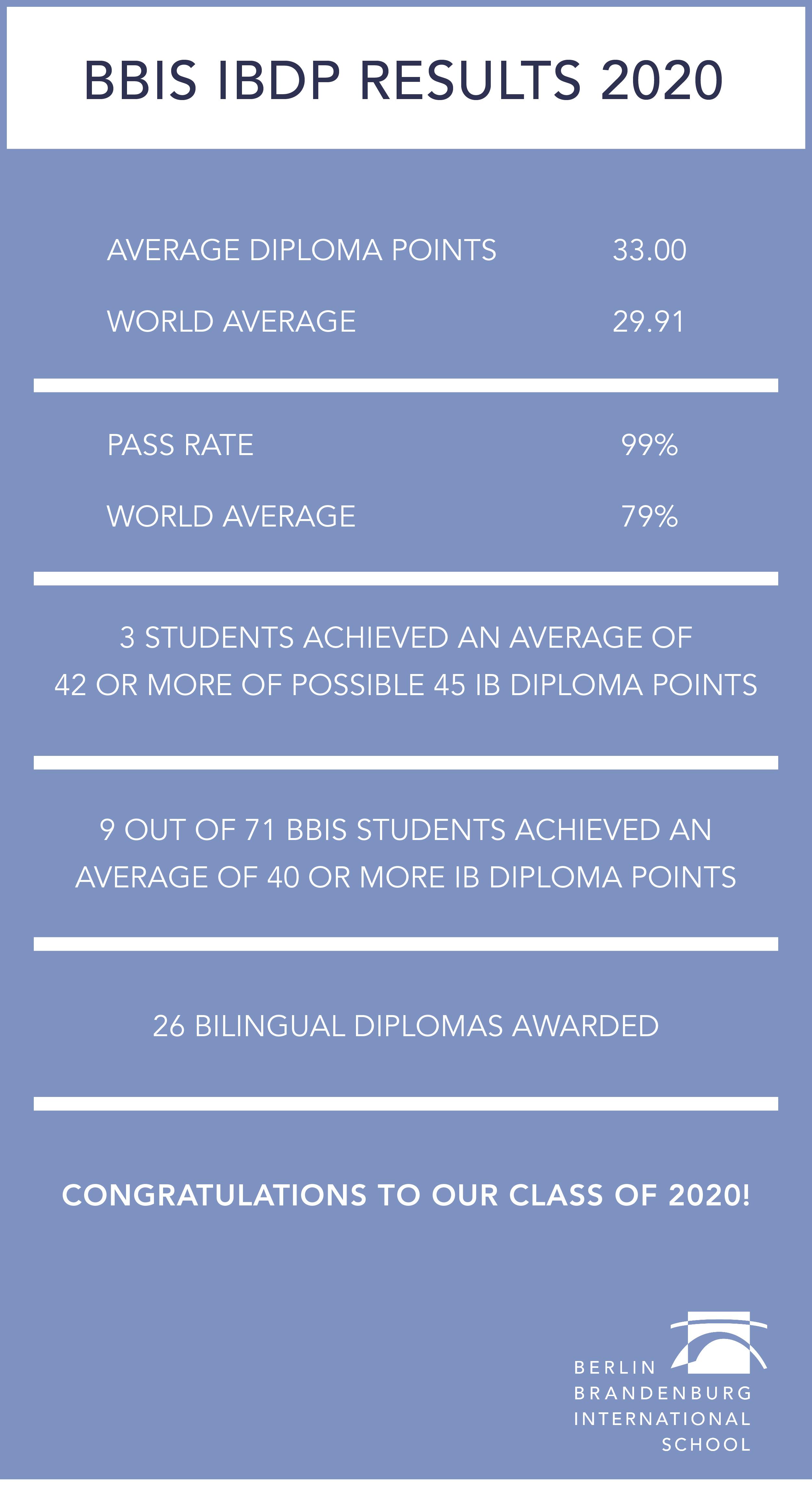 BBIS IBDP Results 2020